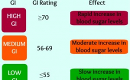 Glycemic Index and Glycemic Load-Measures to Identify Individuals With Insulin Resistance